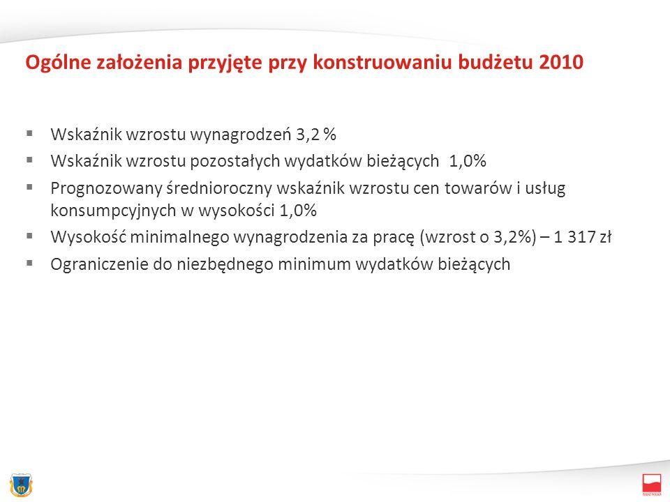 Ogólne założenia przyjęte przy konstruowaniu budżetu 2010 Wskaźnik wzrostu wynagrodzeń 3,2 % Wskaźnik wzrostu pozostałych wydatków bieżących 1,0% Prognozowany średnioroczny wskaźnik wzrostu cen towarów i usług konsumpcyjnych w wysokości 1,0% Wysokość minimalnego wynagrodzenia za pracę (wzrost o 3,2%) – 1 317 zł Ograniczenie do niezbędnego minimum wydatków bieżących
