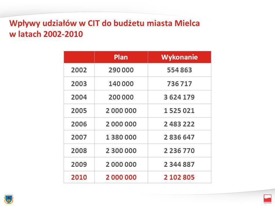 Wpływy udziałów w CIT do budżetu miasta Mielca w latach 2002-2010 PlanWykonanie 2002290 000554 863 2003140 000736 717 2004200 0003 624 179 20052 000 0