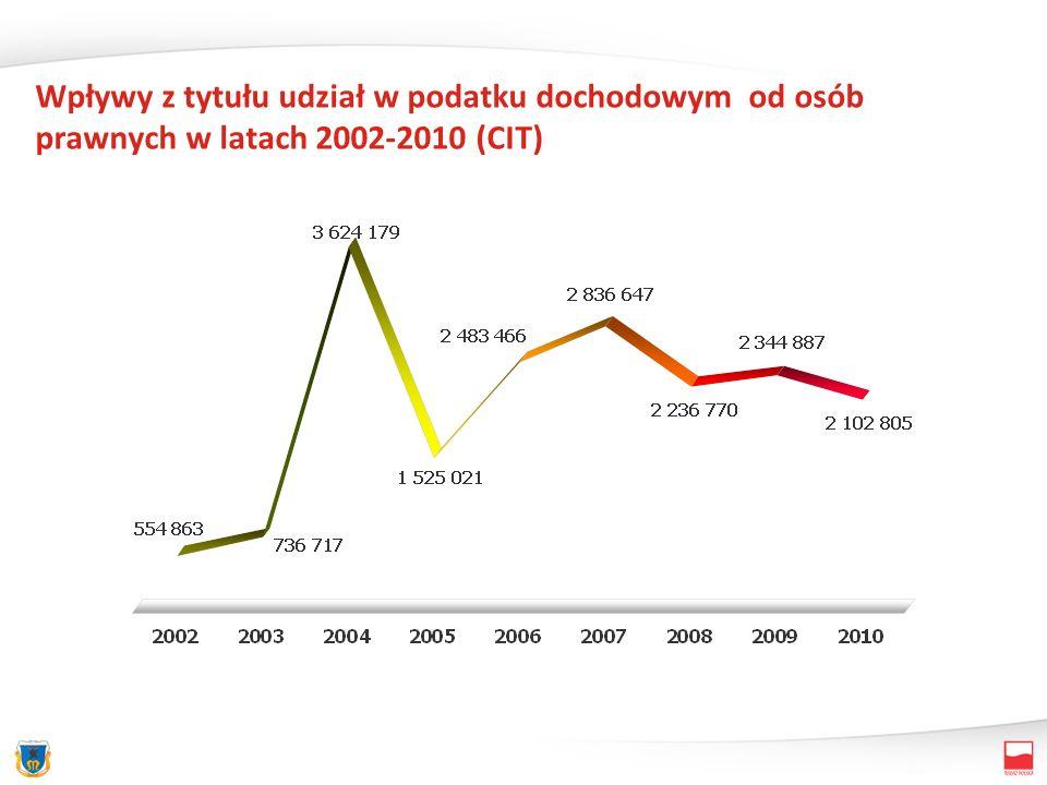 Wpływy z tytułu udział w podatku dochodowym od osób prawnych w latach 2002-2010 (CIT)