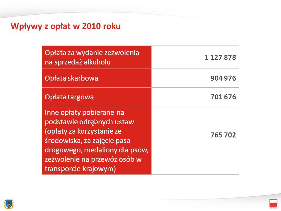 Wpływy z opłat w 2010 roku Opłata za wydanie zezwolenia na sprzedaż alkoholu 1 127 878 Opłata skarbowa904 976 Opłata targowa701 676 Inne opłaty pobier