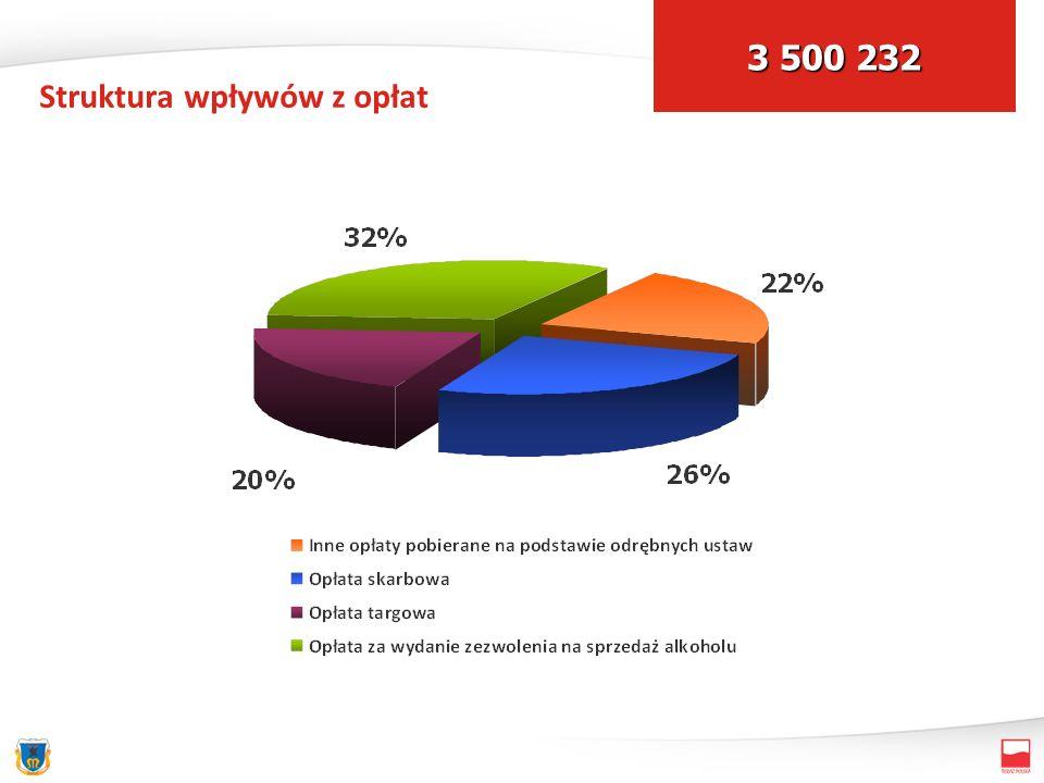 Struktura wpływów z opłat 3 500 232