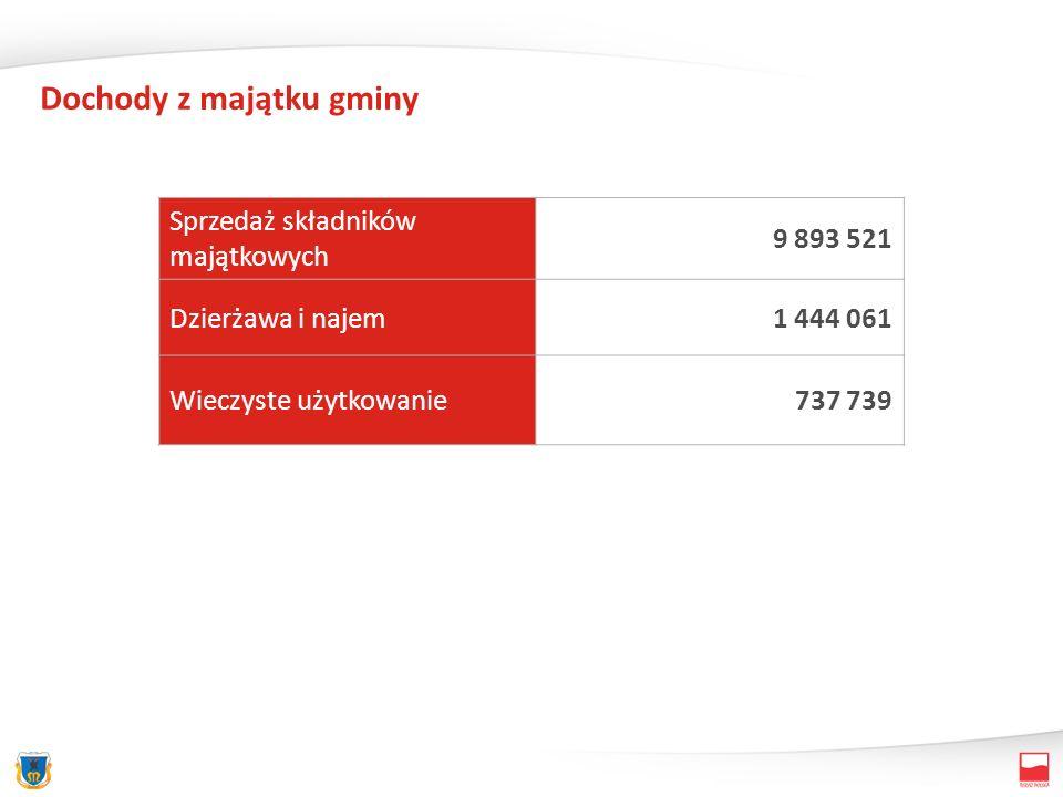 Dochody z majątku gminy Sprzedaż składników majątkowych 9 893 521 Dzierżawa i najem1 444 061 Wieczyste użytkowanie737 739
