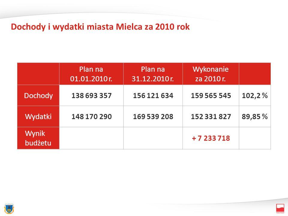 Dochody i wydatki miasta Mielca za 2010 rok Plan na 01.01.2010 r. Plan na 31.12.2010 r. Wykonanie za 2010 r. Dochody138 693 357156 121 634159 565 5451