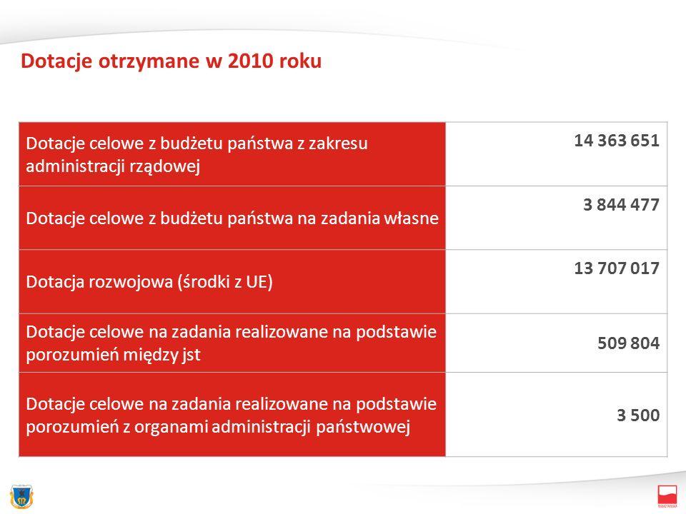 Dotacje otrzymane w 2010 roku Dotacje celowe z budżetu państwa z zakresu administracji rządowej 14 363 651 Dotacje celowe z budżetu państwa na zadania