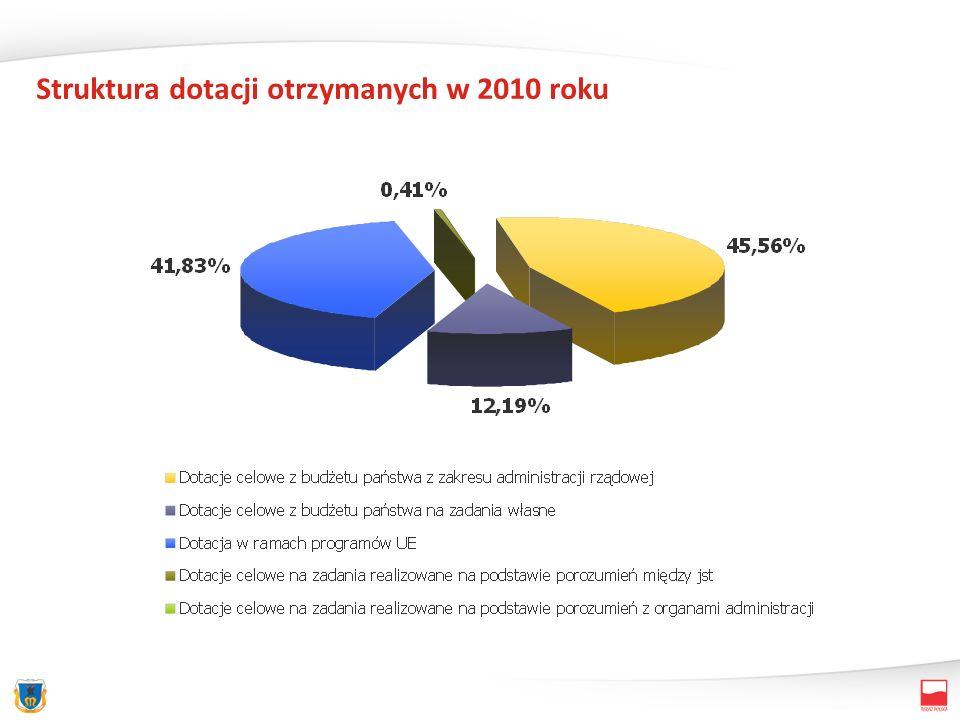 Struktura dotacji otrzymanych w 2010 roku