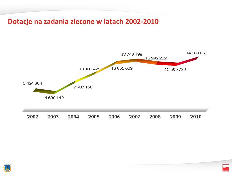 Dotacje na zadania zlecone w latach 2002-2010