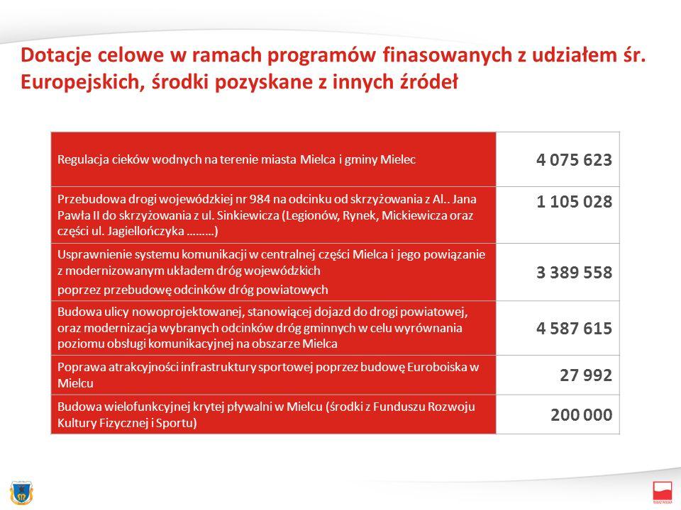 Dotacje celowe w ramach programów finasowanych z udziałem śr.