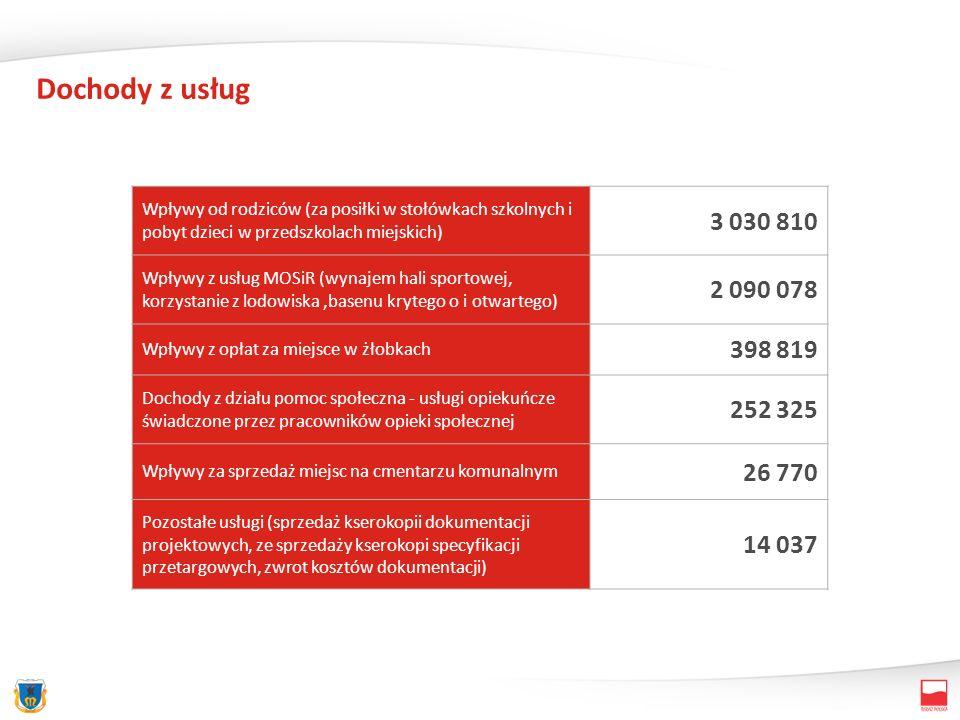 Dochody z usług Wpływy od rodziców (za posiłki w stołówkach szkolnych i pobyt dzieci w przedszkolach miejskich) 3 030 810 Wpływy z usług MOSiR (wynajem hali sportowej, korzystanie z lodowiska,basenu krytego o i otwartego) 2 090 078 Wpływy z opłat za miejsce w żłobkach 398 819 Dochody z działu pomoc społeczna - usługi opiekuńcze świadczone przez pracowników opieki społecznej 252 325 Wpływy za sprzedaż miejsc na cmentarzu komunalnym 26 770 Pozostałe usługi (sprzedaż kserokopii dokumentacji projektowych, ze sprzedaży kserokopi specyfikacji przetargowych, zwrot kosztów dokumentacji) 14 037