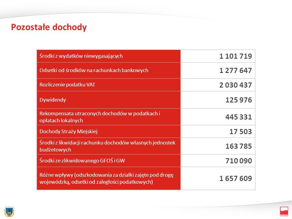 Pozostałe dochody Środki z wydatków niewygasających 1 101 719 Odsetki od środków na rachunkach bankowych 1 277 647 Rozliczenie podatku VAT 2 030 437 Dywidendy 125 976 Rekompensata utraconych dochodów w podatkach i opłatach lokalnych 445 331 Dochody Straży Miejskiej 17 503 Środki z likwidacji rachunku dochodów własnych jednostek budżetowych 163 785 Środki ze zlikwidowanego GFOŚ i GW 710 090 Różne wpływy (odszkodowania za działki zajęte pod drogę wojewódzką, odsetki od zaległości podatkowych) 1 657 609