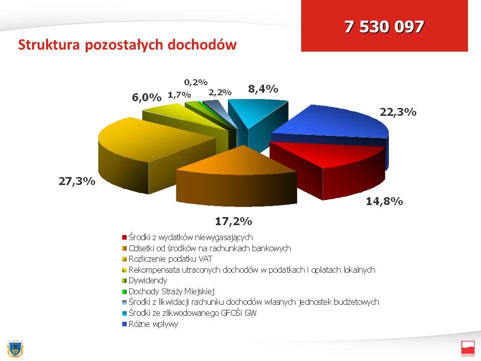 Struktura pozostałych dochodów 7 530 097