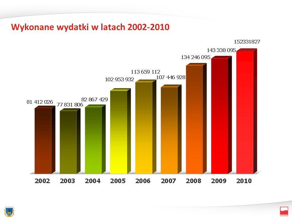 Wykonane wydatki w latach 2002-2010