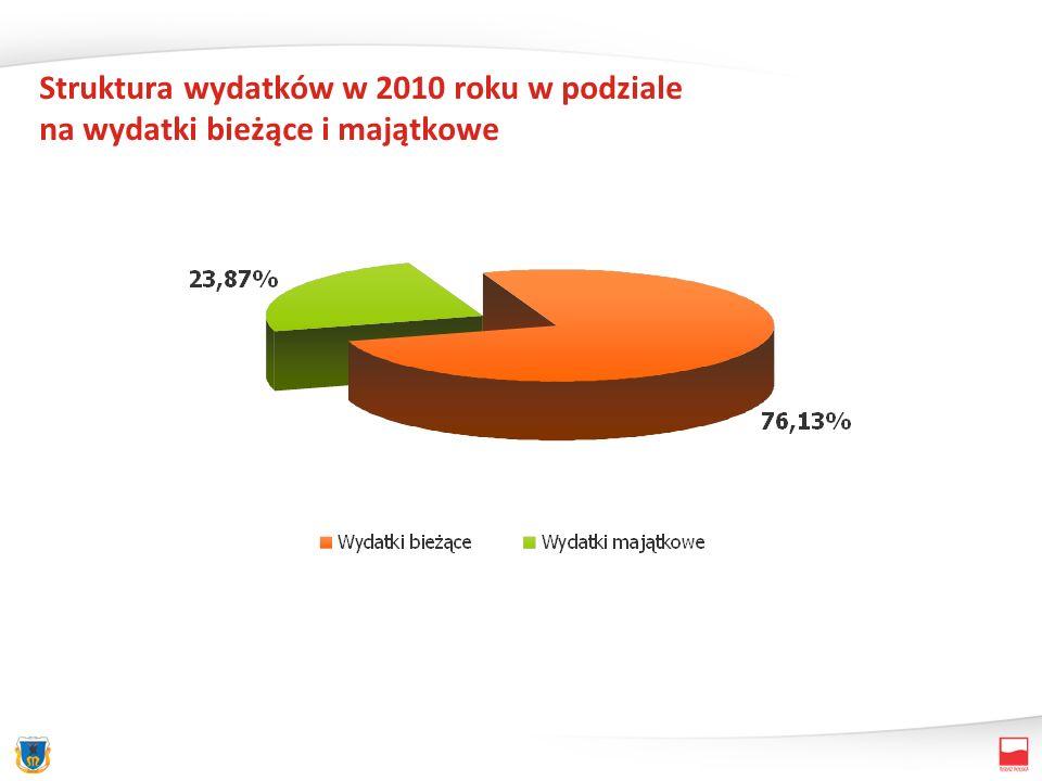 Struktura wydatków w 2010 roku w podziale na wydatki bieżące i majątkowe