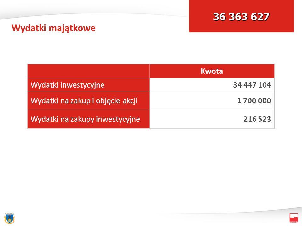 Wydatki majątkowe Kwota Wydatki inwestycyjne34 447 104 Wydatki na zakup i objęcie akcji1 700 000 Wydatki na zakupy inwestycyjne216 523 36 363 627