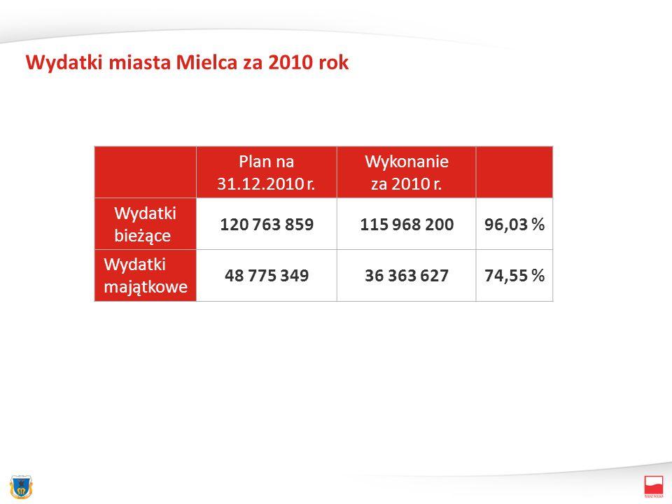 Wydatki miasta Mielca za 2010 rok Plan na 31.12.2010 r. Wykonanie za 2010 r. Wydatki bieżące 120 763 859115 968 20096,03 % Wydatki majątkowe 48 775 34