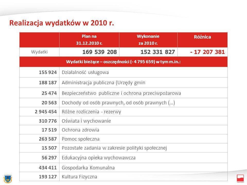Realizacja wydatków w 2010 r. Plan na 31.12.2010 r. Wykonanie za 2010 r. Różnica Wydatki 169 539 208152 331 827 - 17 207 381 Wydatki bieżące – oszczęd