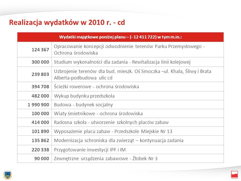 Realizacja wydatków w 2010 r. - cd Wydatki majątkowe poniżej planu – (- 12 411 722) w tym m.in.: 124 367 Opracowanie koncepcji odwodnienie terenów Par