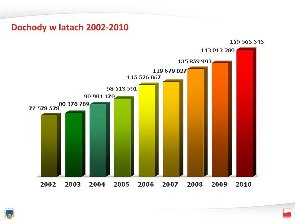 Dochody w latach 2002-2010