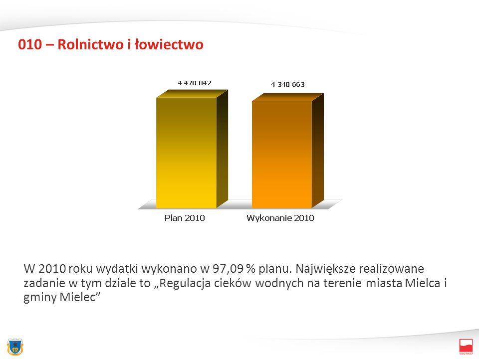 010 – Rolnictwo i łowiectwo W 2010 roku wydatki wykonano w 97,09 % planu. Największe realizowane zadanie w tym dziale to Regulacja cieków wodnych na t