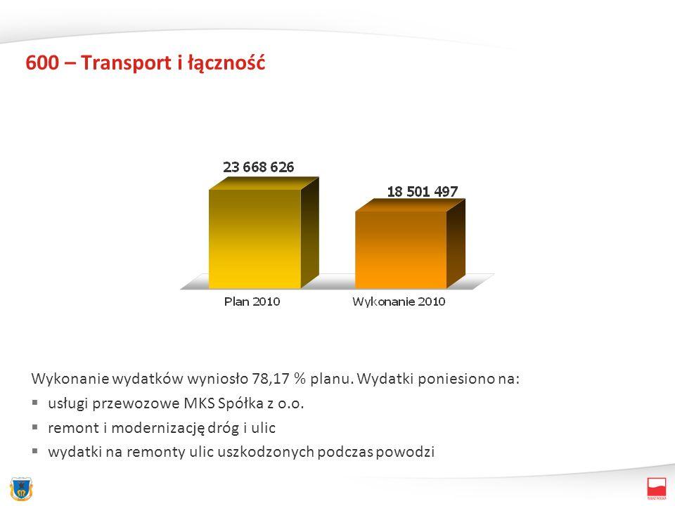 600 – Transport i łączność Wykonanie wydatków wyniosło 78,17 % planu. Wydatki poniesiono na: usługi przewozowe MKS Spółka z o.o. remont i modernizację