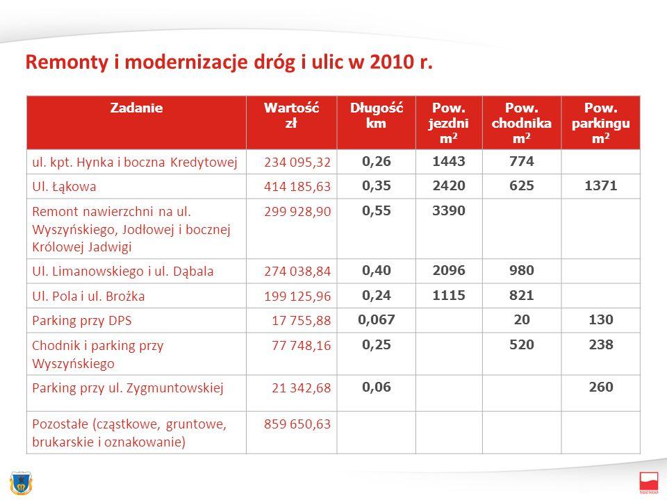 Remonty i modernizacje dróg i ulic w 2010 r. ZadanieWartość zł Długość km Pow.