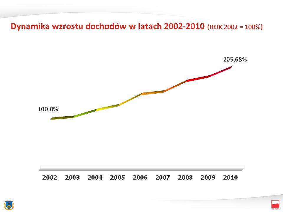 Dynamika wzrostu dochodów w latach 2002-2010 (ROK 2002 = 100%)