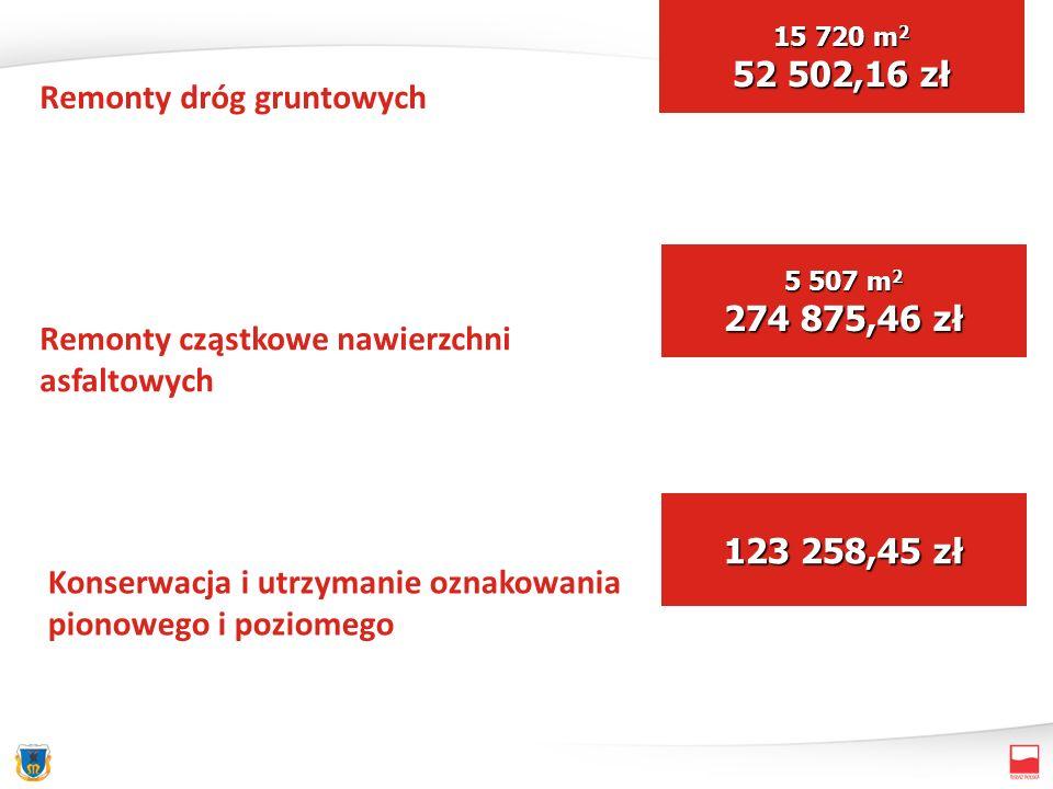 Remonty dróg gruntowych Remonty cząstkowe nawierzchni asfaltowych Konserwacja i utrzymanie oznakowania pionowego i poziomego 15 720 m 2 52 502,16 zł 5 507 m 2 274 875,46 zł 123 258,45 zł
