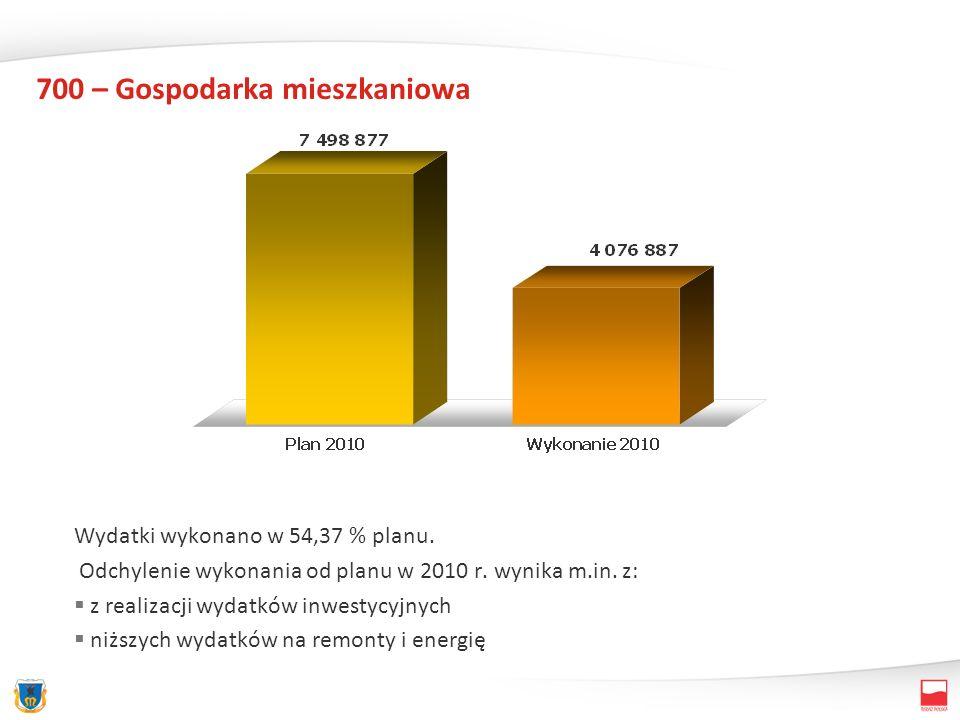 700 – Gospodarka mieszkaniowa Wydatki wykonano w 54,37 % planu. Odchylenie wykonania od planu w 2010 r. wynika m.in. z: z realizacji wydatków inwestyc