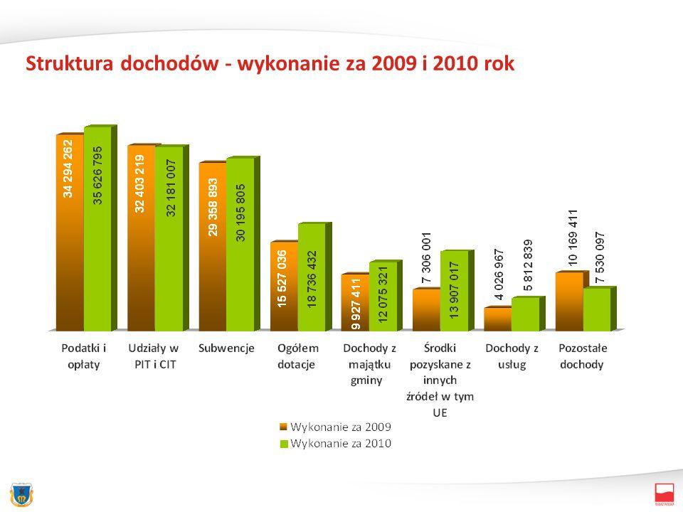 Struktura dochodów - wykonanie za 2009 i 2010 rok