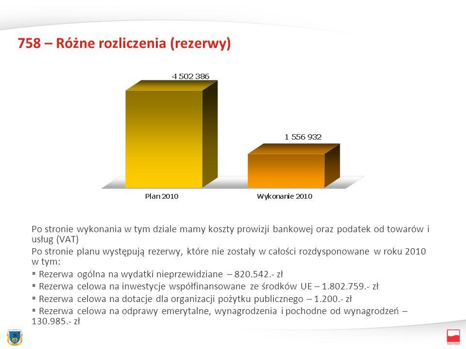 758 – Różne rozliczenia (rezerwy) Po stronie wykonania w tym dziale mamy koszty prowizji bankowej oraz podatek od towarów i usług (VAT) Po stronie planu występują rezerwy, które nie zostały w całości rozdysponowane w roku 2010 w tym: Rezerwa ogólna na wydatki nieprzewidziane – 820.542.- zł Rezerwa celowa na inwestycje współfinansowane ze środków UE – 1.802.759.- zł Rezerwa celowa na dotacje dla organizacji pożytku publicznego – 1.200.- zł Rezerwa celowa na odprawy emerytalne, wynagrodzenia i pochodne od wynagrodzeń – 130.985.- zł