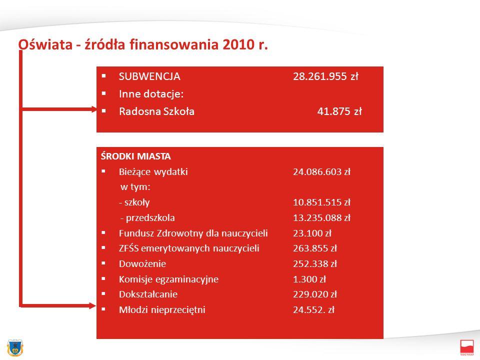 Oświata - źródła finansowania 2010 r. SUBWENCJA28.261.955 zł Inne dotacje: Radosna Szkoła 41.875 zł ŚRODKI MIASTA Bieżące wydatki24.086.603 zł w tym: