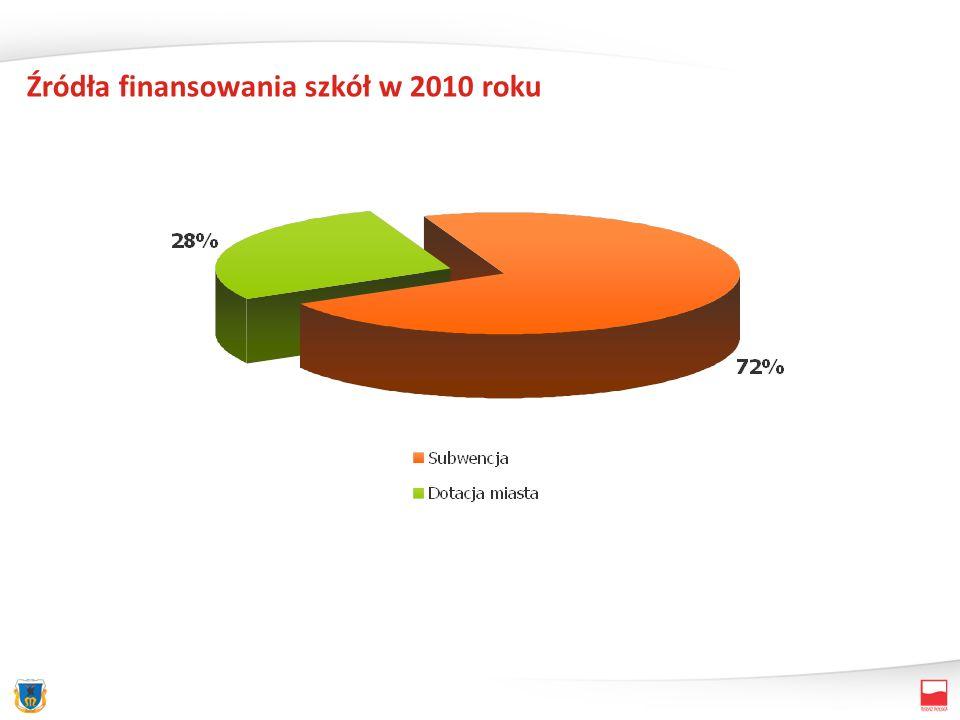 Źródła finansowania szkół w 2010 roku