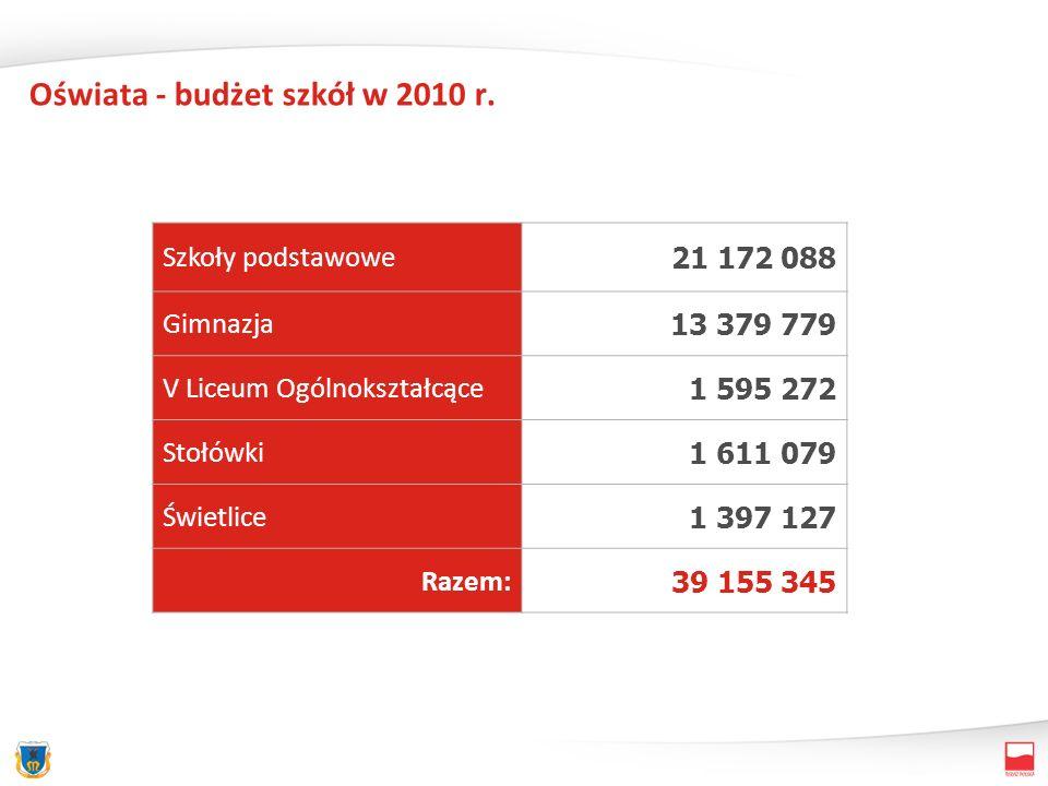 Oświata - budżet szkół w 2010 r. Szkoły podstawowe 21 172 088 Gimnazja 13 379 779 V Liceum Ogólnokształcące 1 595 272 Stołówki 1 611 079 Świetlice 1 3
