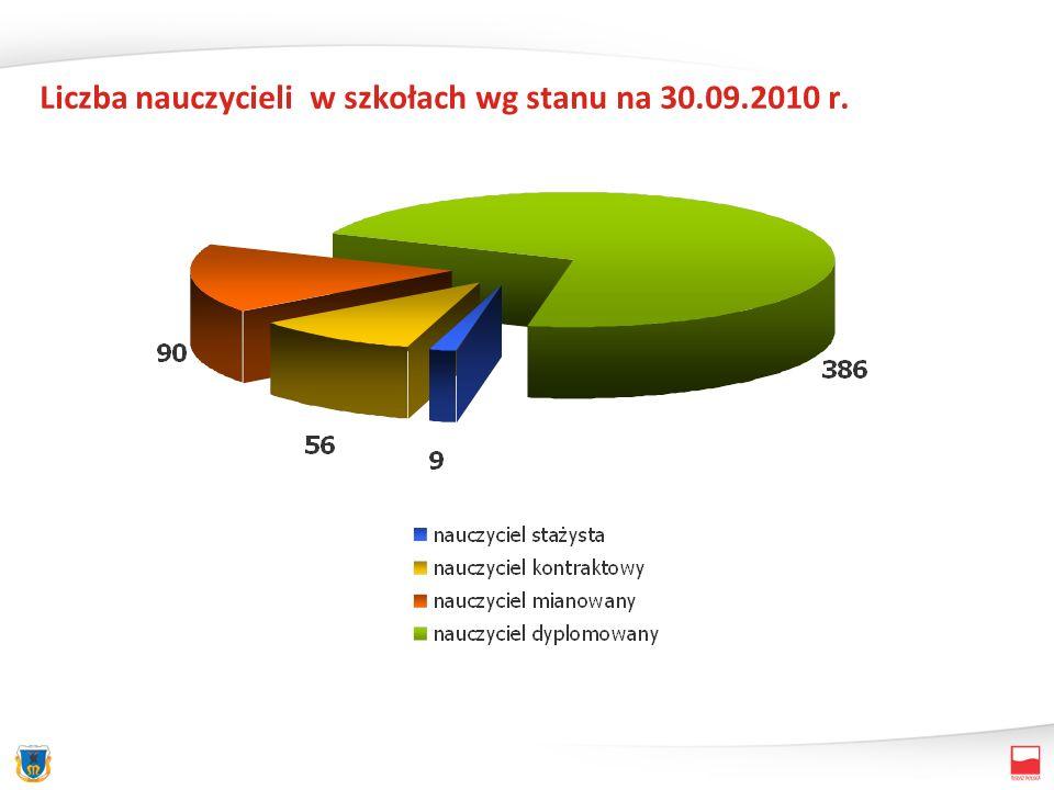 Liczba nauczycieli w szkołach wg stanu na 30.09.2010 r.