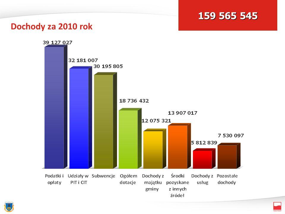 Dochody za 2010 rok 159 565 545