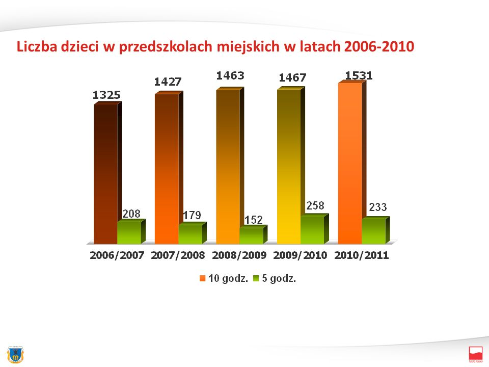 Liczba dzieci w przedszkolach miejskich w latach 2006-2010