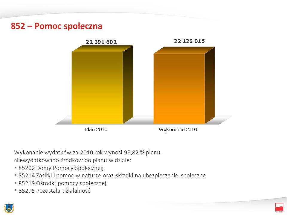 852 – Pomoc społeczna Wykonanie wydatków za 2010 rok wynosi 98,82 % planu. Niewydatkowano środków do planu w dziale: 85202 Domy Pomocy Społecznej; 852