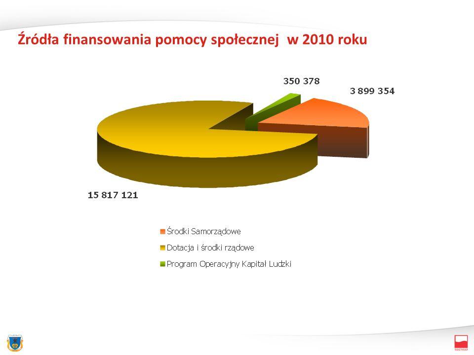 Źródła finansowania pomocy społecznej w 2010 roku