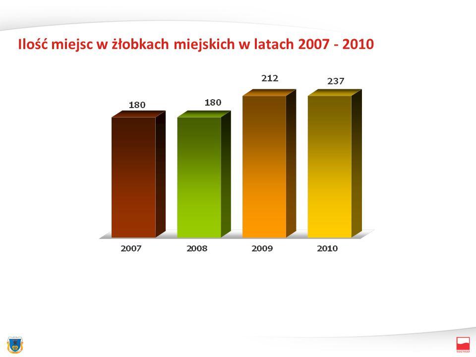 Ilość miejsc w żłobkach miejskich w latach 2007 - 2010