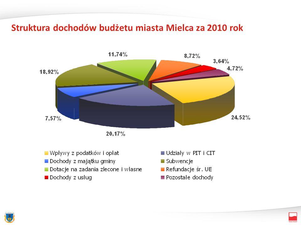 Dotacje otrzymane w 2010 roku Dotacje celowe z budżetu państwa z zakresu administracji rządowej 14 363 651 Dotacje celowe z budżetu państwa na zadania własne 3 844 477 Dotacja rozwojowa (środki z UE) 13 707 017 Dotacje celowe na zadania realizowane na podstawie porozumień między jst 509 804 Dotacje celowe na zadania realizowane na podstawie porozumień z organami administracji państwowej 3 500