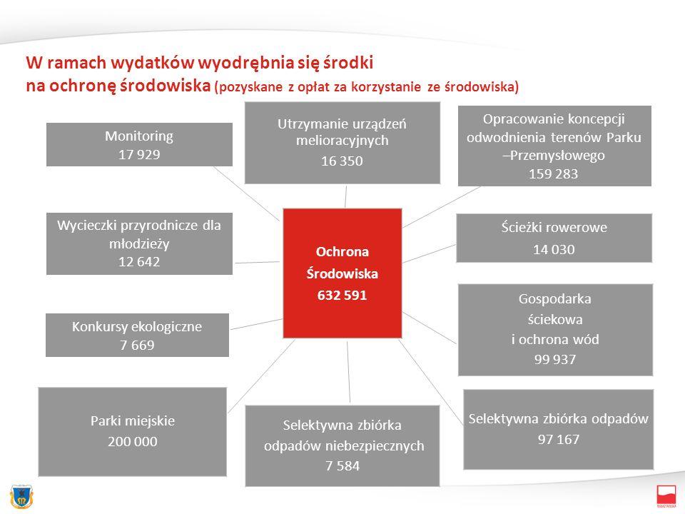 W ramach wydatków wyodrębnia się środki na ochronę środowiska (pozyskane z opłat za korzystanie ze środowiska) Utrzymanie urządzeń melioracyjnych 16 3