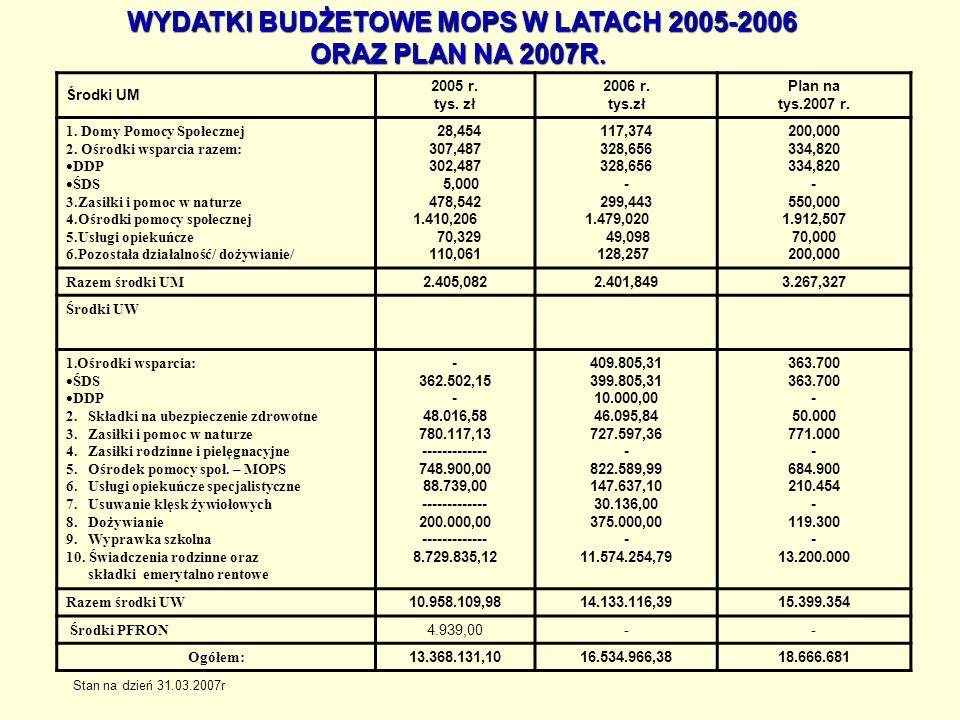 WYDATKI BUDŻETOWE MOPS W LATACH 2005-2006 ORAZ PLAN NA 2007R.