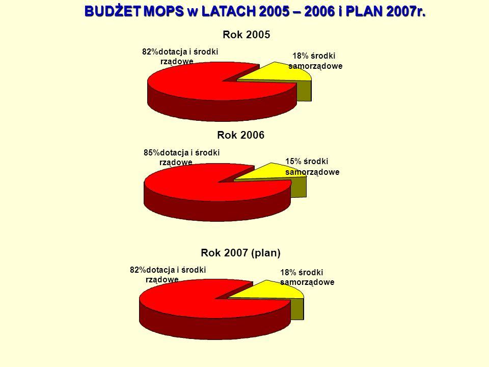 BUDŻET MOPS w LATACH 2005 – 2006 i PLAN 2007r.