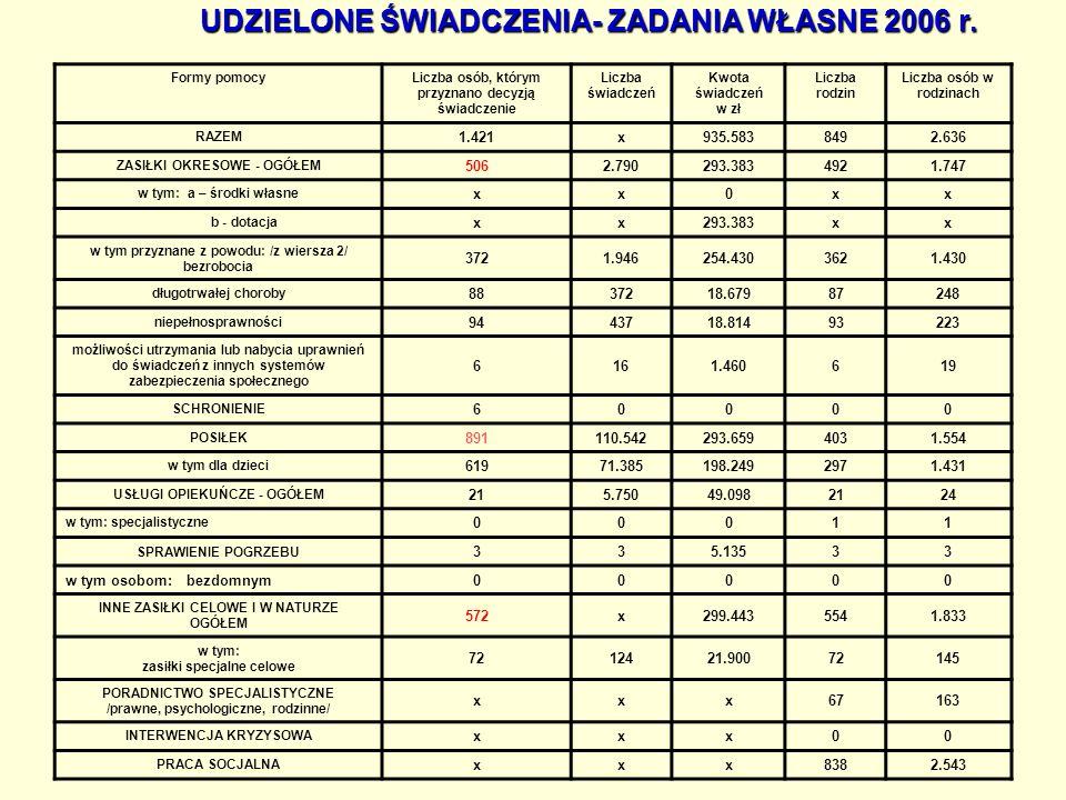 UDZIELONE ŚWIADCZENIA- ZADANIA WŁASNE 2006 r.