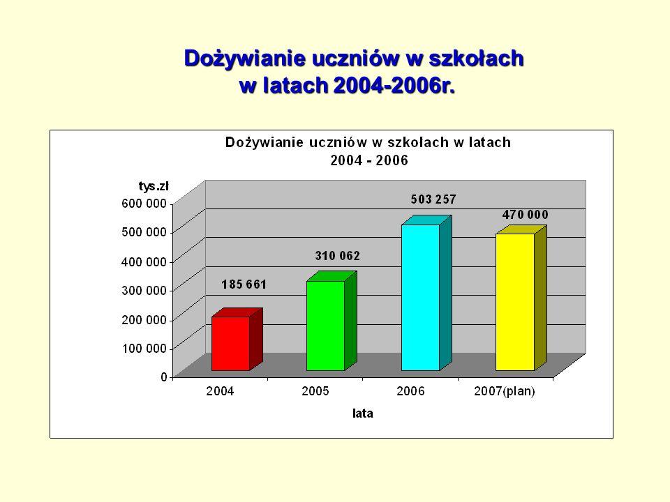 Dożywianie uczniów w szkołach Dożywianie uczniów w szkołach w latach 2004-2006r.