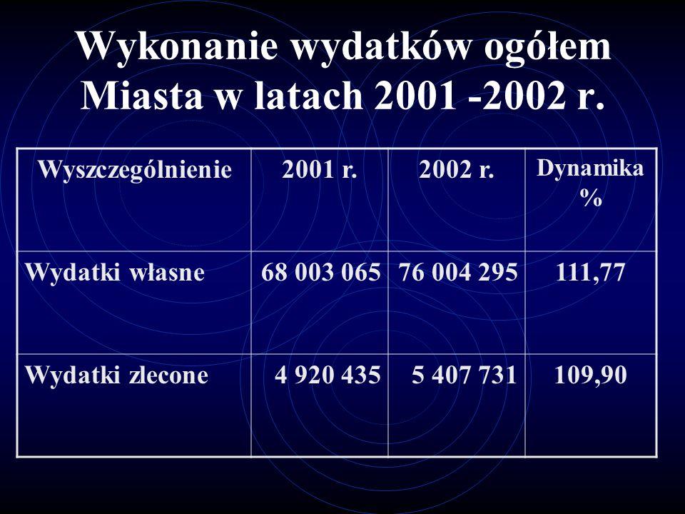 Wykonanie wydatków ogółem Miasta w latach 2001 -2002 r.