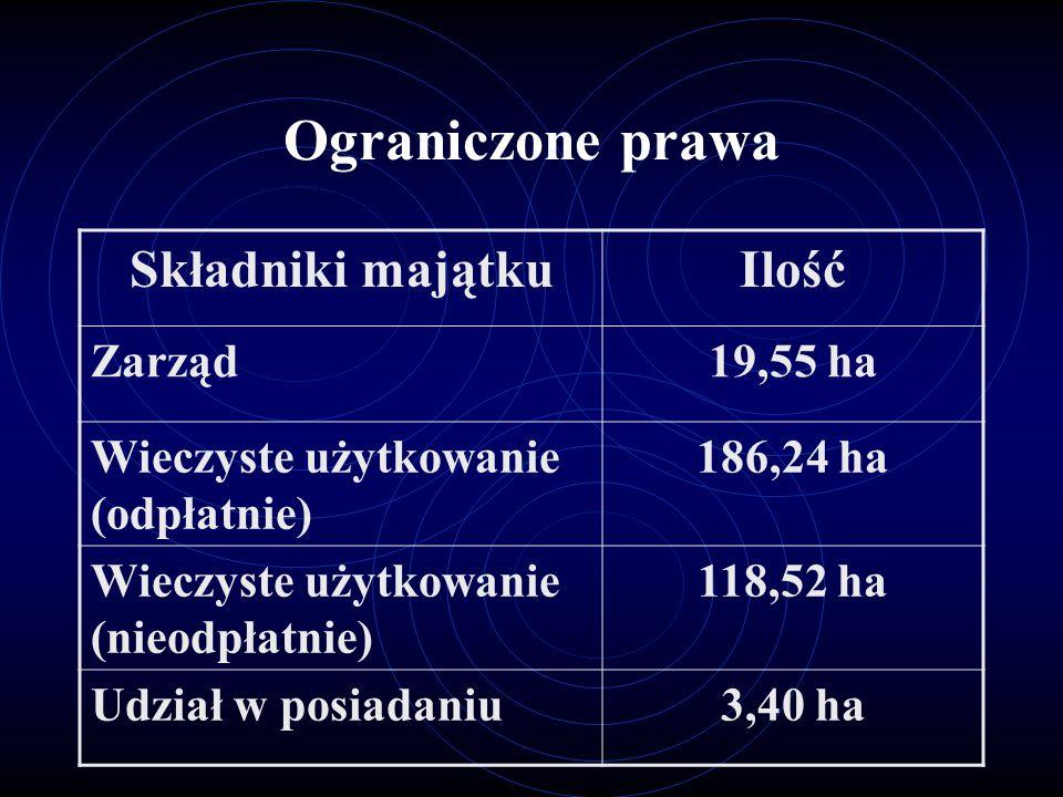 Ograniczone prawa Składniki majątkuIlość Zarząd19,55 ha Wieczyste użytkowanie (odpłatnie) 186,24 ha Wieczyste użytkowanie (nieodpłatnie) 118,52 ha Udział w posiadaniu3,40 ha