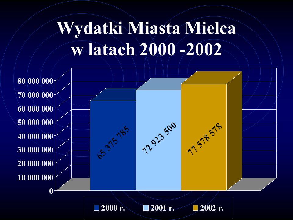 Wydatki Miasta Mielca w latach 2000 -2002