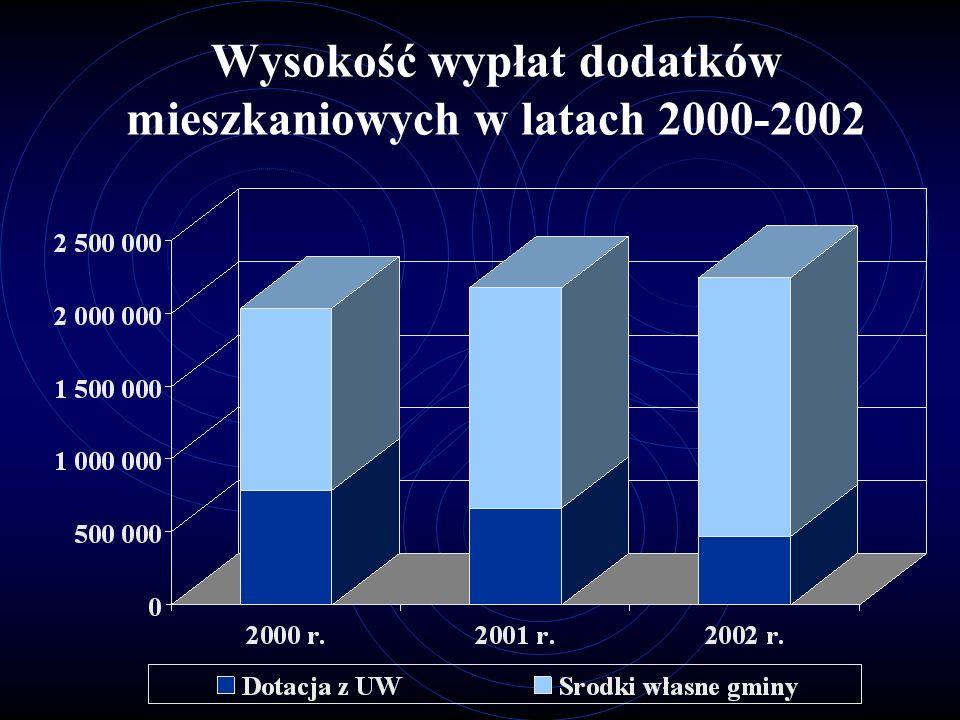 Wysokość wypłat dodatków mieszkaniowych w latach 2000-2002