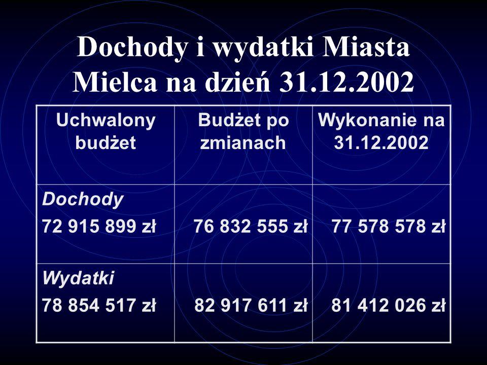 Wynik budżetu Miasta Mielca za rok 2002 5.665.056.-Nadwyżka z lat ubiegłych (wg.