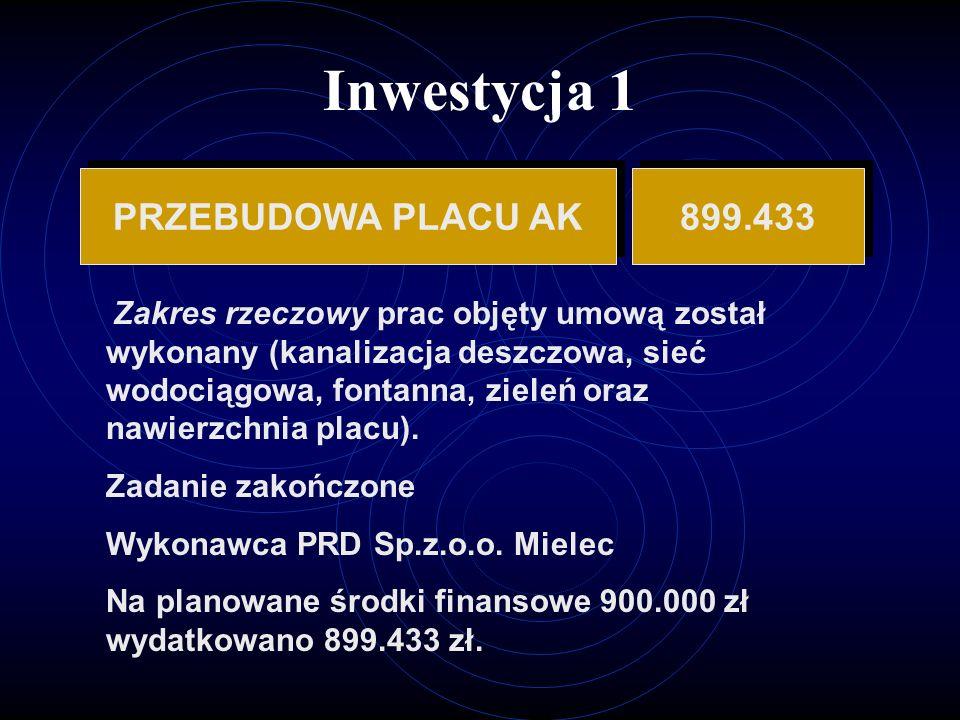 Inwestycja 1 PRZEBUDOWA PLACU AK 899.433 Zakres rzeczowy prac objęty umową został wykonany (kanalizacja deszczowa, sieć wodociągowa, fontanna, zieleń oraz nawierzchnia placu).